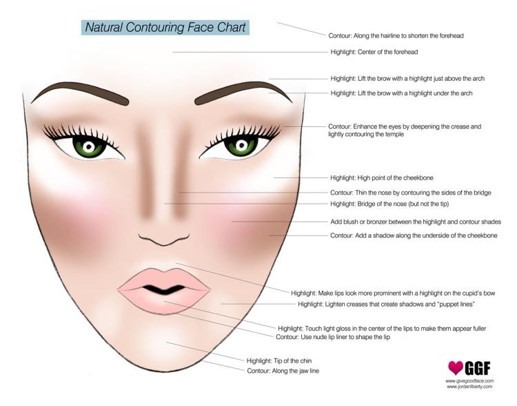 makeup_contouring_chart